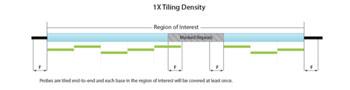 Imagen: El diseño de los Paneles xGen Lockdown se basa normalmente en el 1X tiling de las Sondas xGen Lockdown. Las sondas son baldosas punta-a-punta y cada base en la región de interés será cubierta por lo menos una vez (Fotografía cortesía de DNA Technologies).