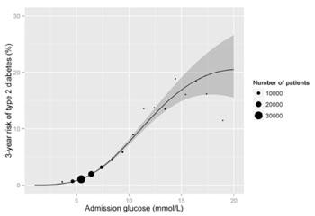 Imagen: El riesgo a los tres años de diabetes de tipo 2, según la glucosa a la admisión. La línea sólida representa el cálculo y la cinta representa los intervalos de confianza del 95% (Gráfico cortesía de la Biblioteca Pública de Ciencias).