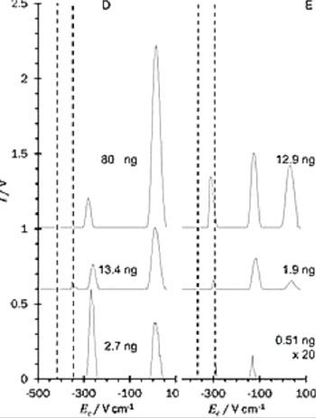 Imagen A: Los espectros de movilidad diferencial extraídos de la superficie de respuesta GC-DMS para el 1,3-propanodiol (D) y el GHB (E) (Fotografía cortesía de la Universidad de Loughborough).